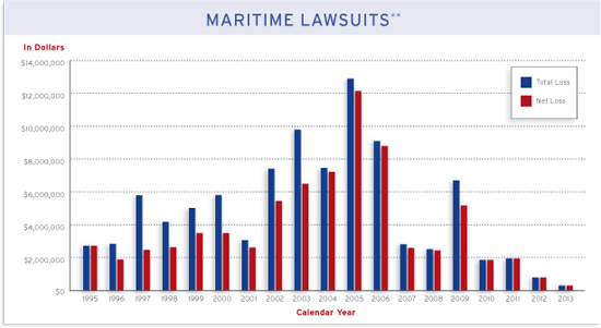 Maritime Lawsuits