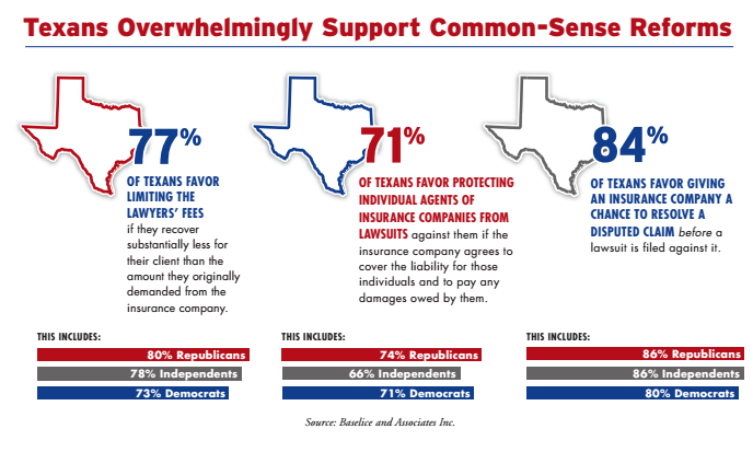 Texans overwhelmingly support common-sense reforms
